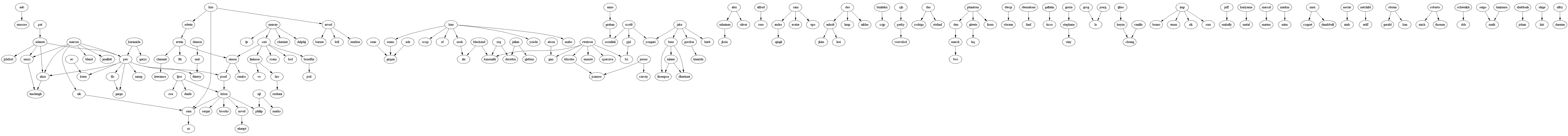 Mentors graph