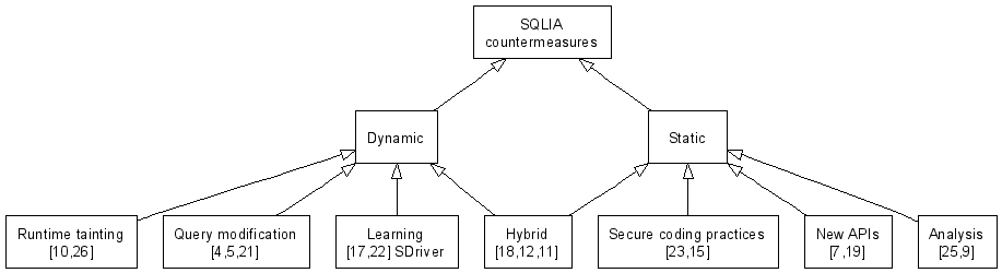 Graph with correct labels