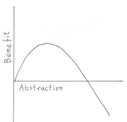 Abstraction and its benefits
