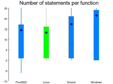 Number of statements per function