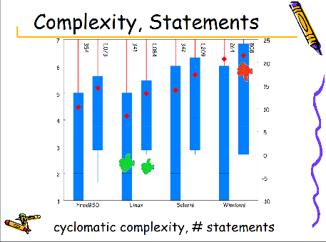 Extended cyclomatic complexity and number of statements per function