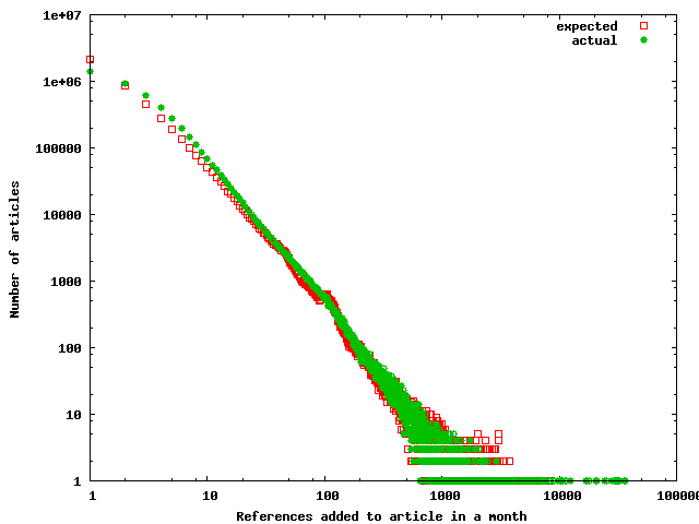 Frequency distributions of the expected and actual number of references added each month to each article