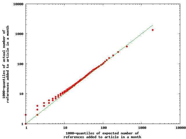 Quantile-quantile plot of the expected and actual number of references added each month to each article