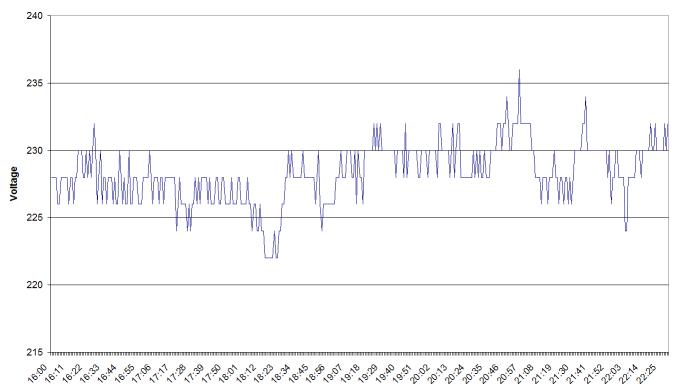 Normal Saturday grid voltage values