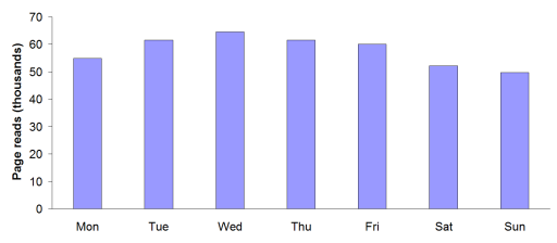 Blog accesses by day of week