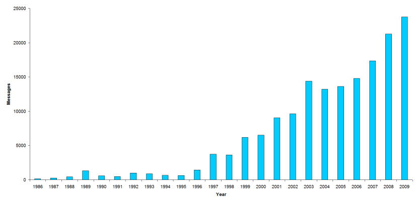 Number of email messages per year (linear scale)