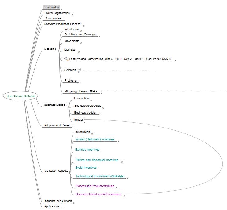 Open source survey mind map