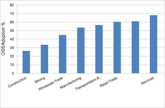 Evidence of OSS adoption across industries