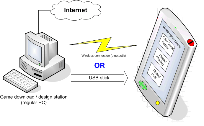 Illustration of the way in which new games are downloaded, designed or configured, and then transferred to the toy