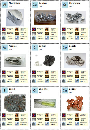 Chemical element trump cards