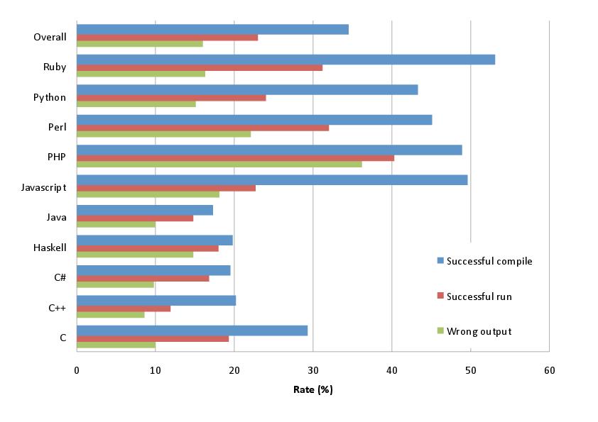 Blog Dds 2012 12 05 Programming Languages Vs Fat Fingers