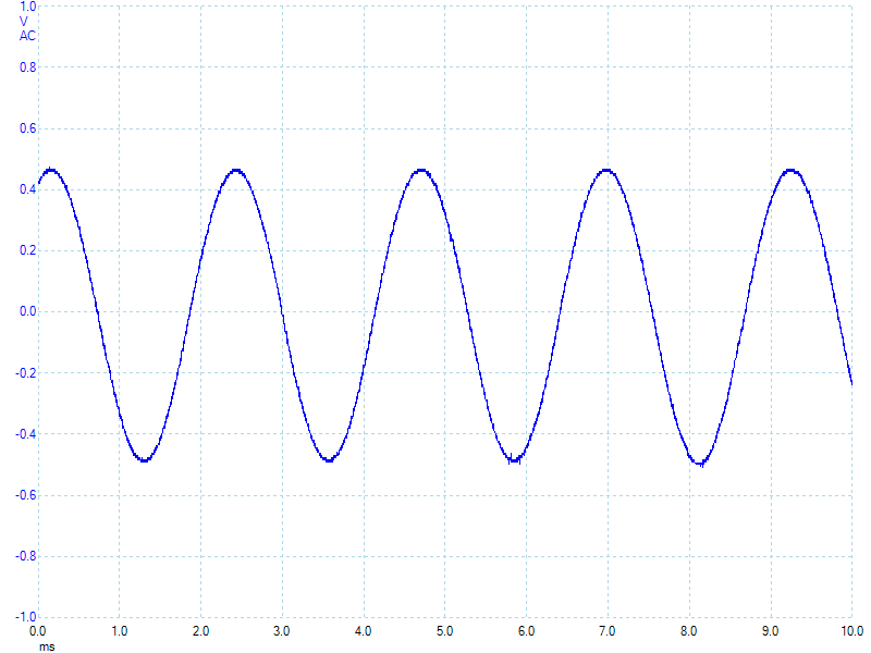 440 Hz tone from a Raspberry Pi