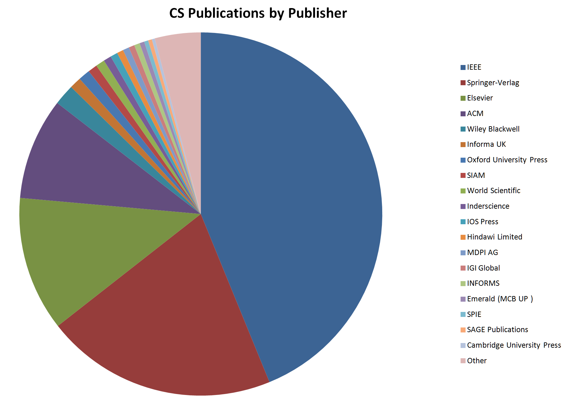 Computer Science Publishers