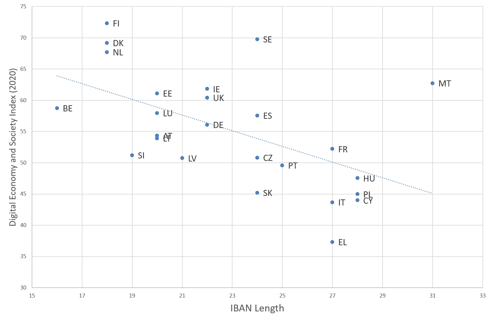 DESI score vs IBAN length