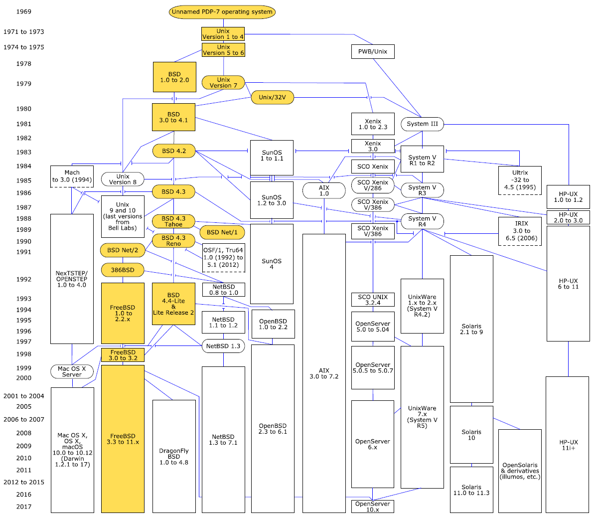A simplified diagram of Unix variants and releases related through code. We studied the lineage of the highlighted elements