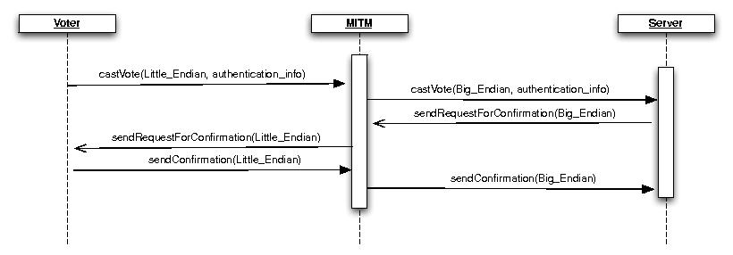 Securing e-voting against MITM attacks