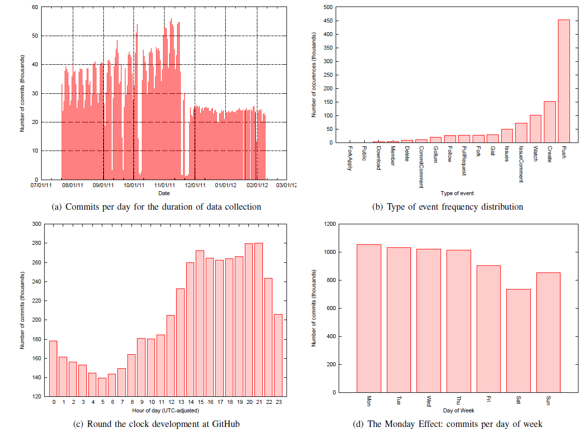 Figure 4: Facts extracted from the current version of the GHTorrent dataset