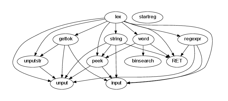 Call graph spanning functions and macros.
