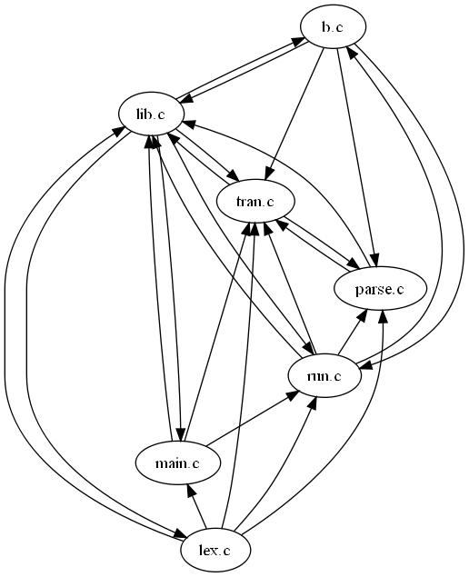 Control dependencies between files.