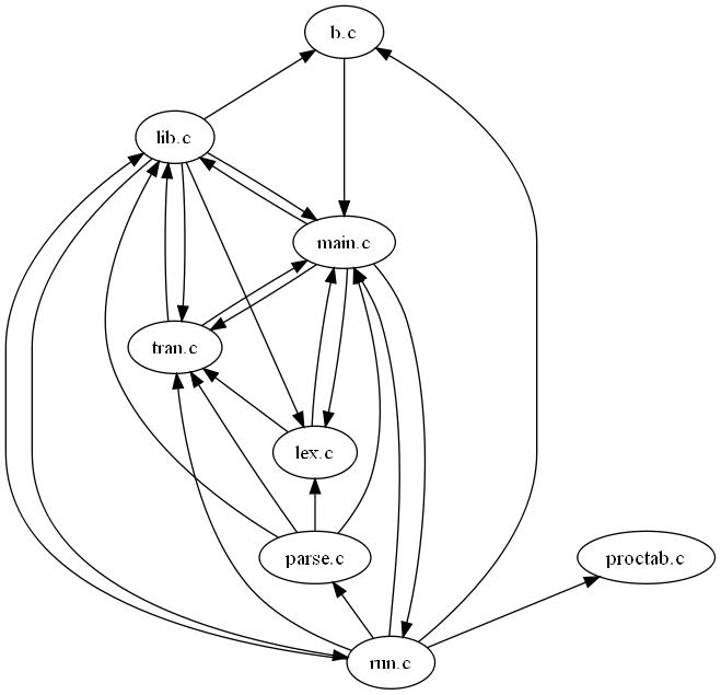 Data dependencies between files.