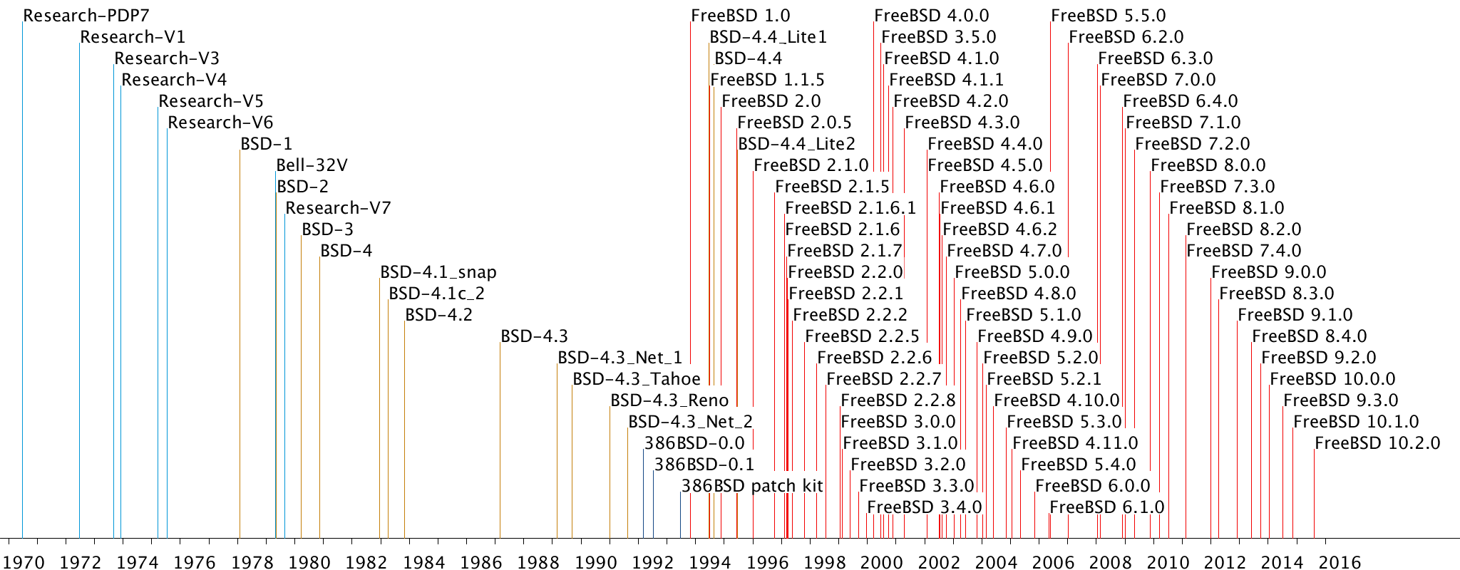 A Repository of Unix History and Evolution
